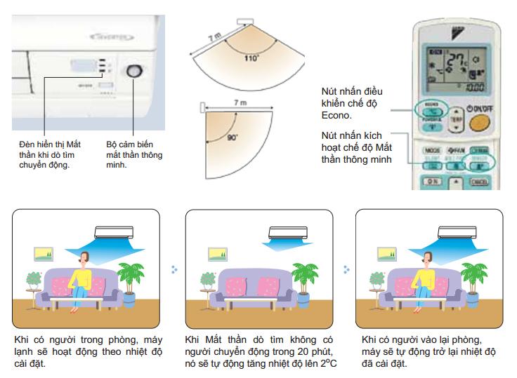 chức năng mắt thần cảm ứng máy lạnh daikin