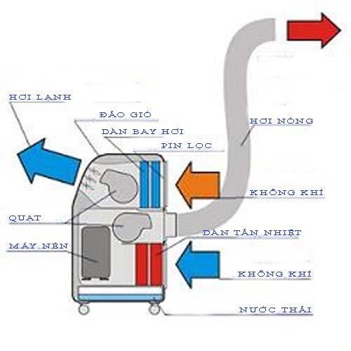 Máy lạnh di động nguyên lý hoạt động