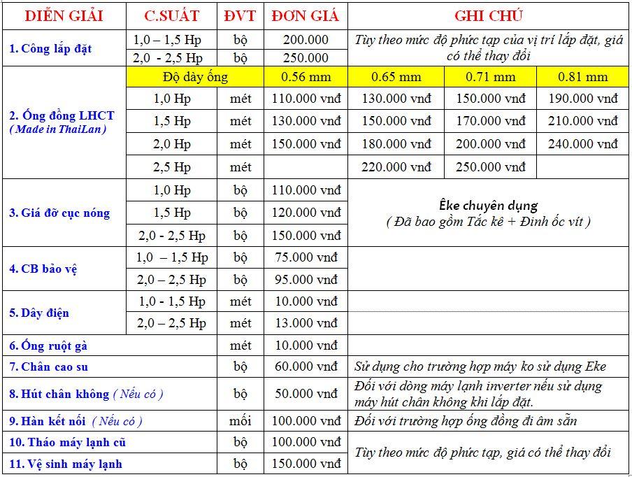 Bảng giá lắp đặt máy lạnh 2015
